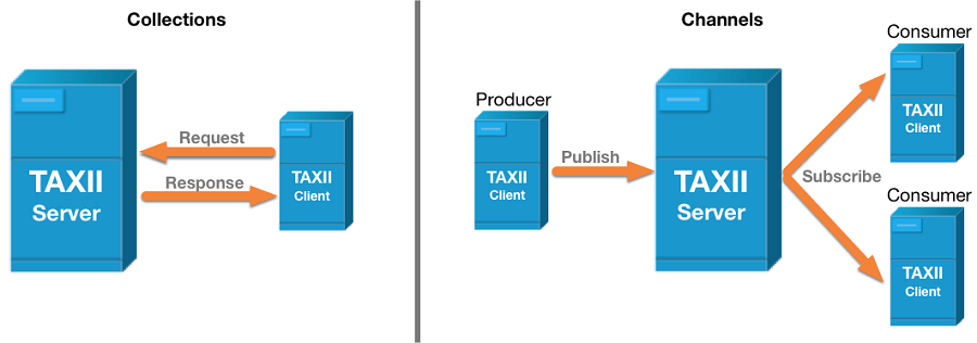 TAXII Collections and Channels